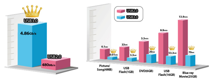 The USB 3.0 is 10X Faster Then USB 2.0